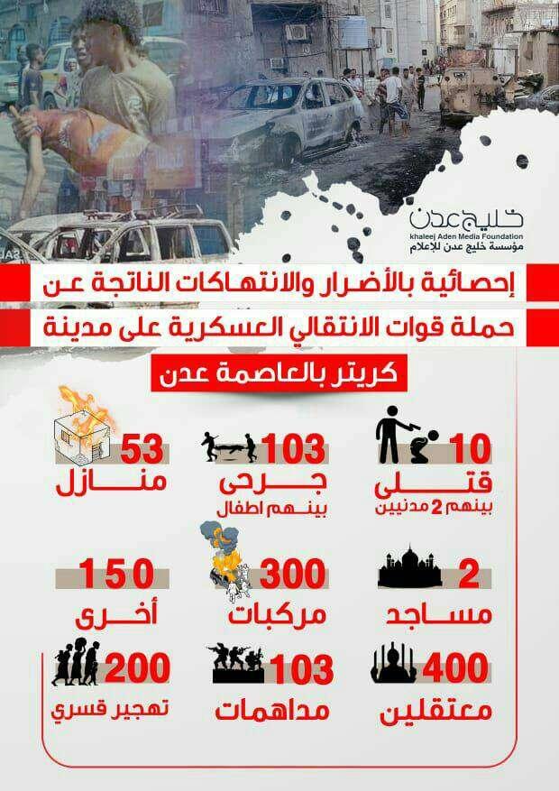 إحصائية تكشف حجم الانتهاكات والأضرار الناتجة عن حملة الانتقالي العسكرية على مدينة كريتر